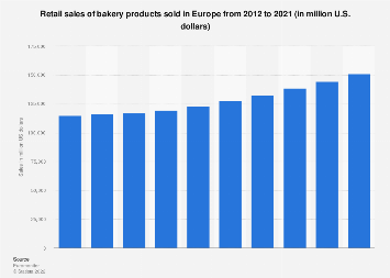 Retail sales of bakery products in Europe 2012-2021