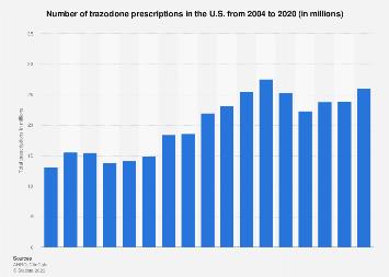 Number of trazodone hydrochloride prescriptions in the U.S. 2004-2016