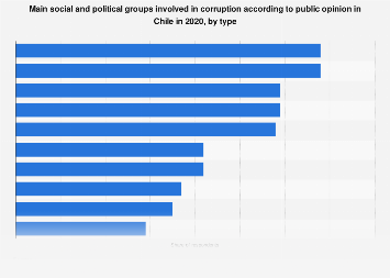 Chile: level of corruption according to public opinion in 2017, by institution