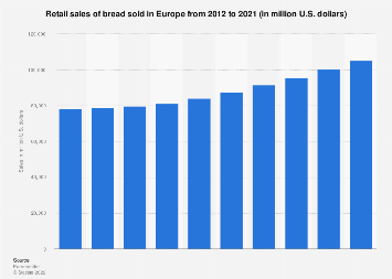 Retail sales of bread in Europe 2012-2021