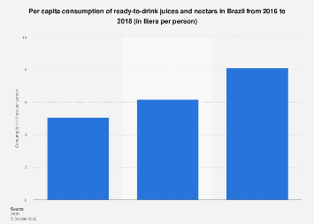 Brazil: per capita consumption of RTD juices & nectars 2014-2016
