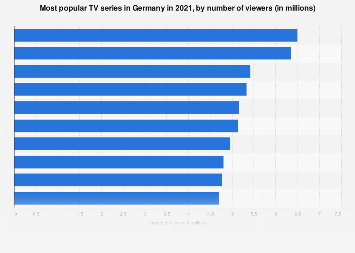 Most popular TV series in Germany 2017, by number of viewers