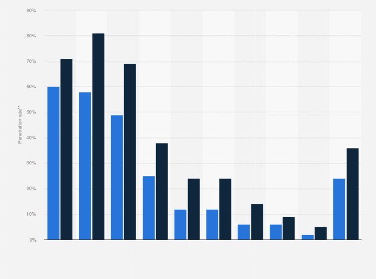 Public cloud software services (SaaS) penetration rate