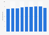 Meiji's net sales FY 2013-2018