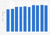 Meiji's employee numbers FY 2013-2018