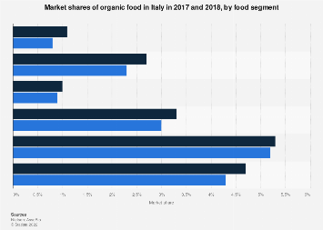 Italy: organic food market shares 2017-2018, by food segment