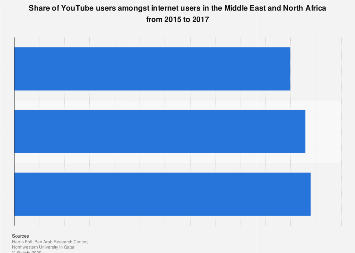 Share of YouTube users amongst internet users in MENA 2015-2017