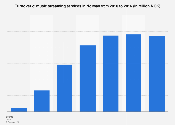 Turnover of music streaming services in Norway 2012-2016