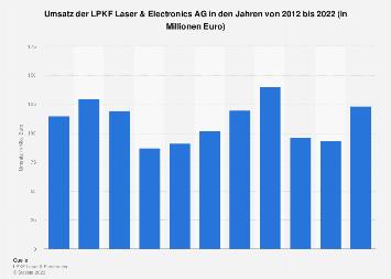 LPKF Laser & Electronics AG - Umsatz bis 2016