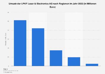 LPKF Laser & Electronics AG - Umsatz nach Regionen bis 2016