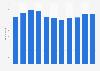 LPKF Laser & Electronics AG - Mitarbeiterzahl bis 2016