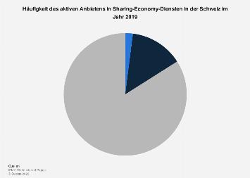 Angebotshäufigkeit in Sharing-Economy-Diensten in der Schweiz 2017