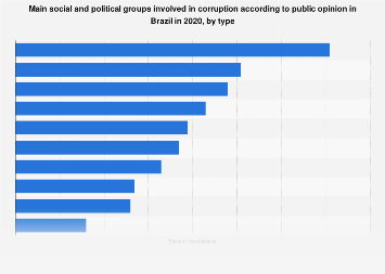 Brazil: level of corruption according to public opinion in 2017, by institution