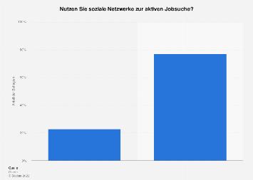 Umfrage zur Nutzung von sozialen Netzwerken zur aktiven Jobsuche in Deutschland 2017