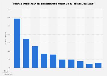 Umfrage zur Nutzung von ausgewählten sozialen Netzwerken zur aktiven Jobsuche 2017