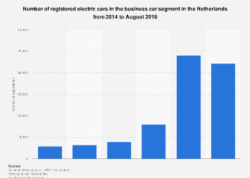 Number of registered electric cars in business car segment in Netherlands 2014-2017