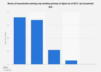 Share of landline-only households in Spain in 2017, by household size