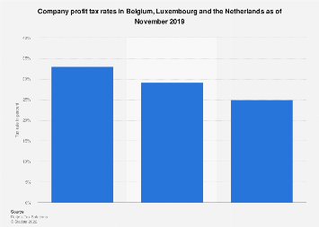 Corporate withholding tax rates in the Benelux in 2017, by country