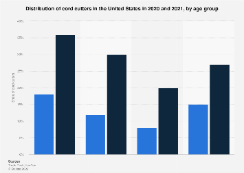Share of cord cutters in the U.S. 2018, by age