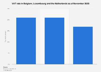 Corporate VAT tax rates in the Benelux region in 2018, by country