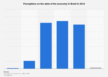 Brazil: public opinion on current state of economy 2017
