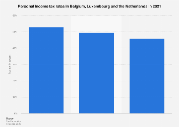 Personal income tax rates in the Benelux region in 2019, by country