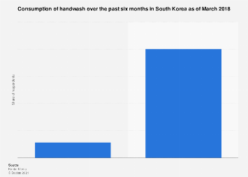 Handwash recent consumption South Korea 2017