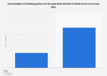 Chewing gum recent consumption South Korea 2017
