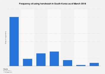 Handwash frequency of use South Korea 2018
