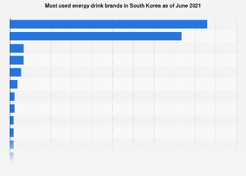 Most used energy drink brands South Korea 2018