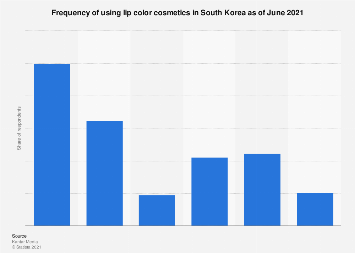 Lip color cosmetics frequency of use South Korea 2017