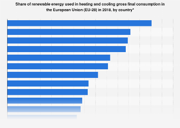 Renewable energy shares in heating and cooling in the European Union (EU-28) in 2016