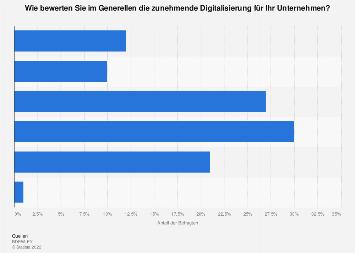 Stadtwerke - Bewertung der Digitalisierung in Deutschland 2018