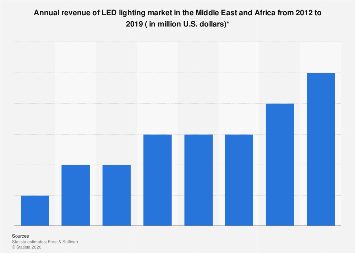 Revenue of LED lighting market in Middle East and Africa 2012-2019