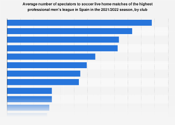 La Liga: average attendance at home matches in Spain 2016/2017