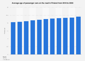 Average age of passenger cars on the road in Finland 2006-2016