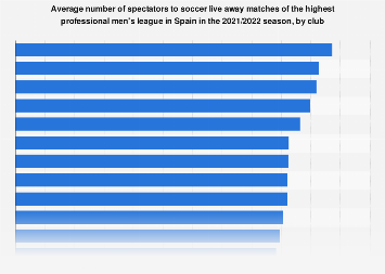 La Liga: average attendance at away matches in Spain 2016/2017
