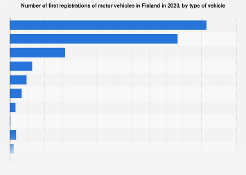 Number of newly registered road vehicles in Finland 2017, by type