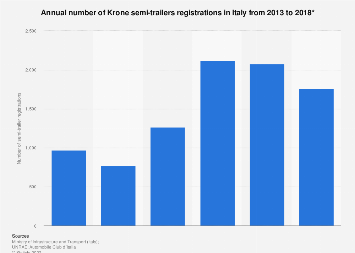Italy: number of Krone semi-trailers registered 2013-2016