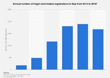 Italy: number of Kögel semi-trailers registered 2013-2016