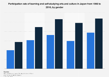 Learning arts and culture participation rate in Japan 1996-2016, by gender