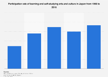 Self studying arts and culture participation rate in Japan 1996-2016
