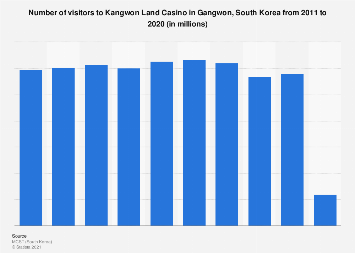 Visitors to Kangwon Land Casino in Gangwon, South Korea 2006-2017