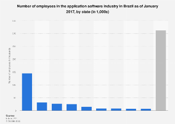 Brazil: number of employees in the app industry 2017, by state