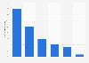 Répartition des ventes d'huiles végétales en grande distribution par type France 2015