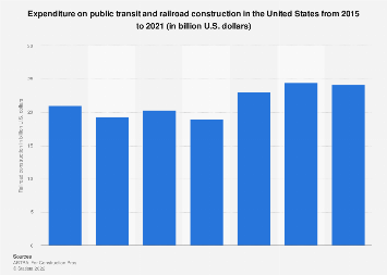 Investment in U.S. railroad and public transit infrastructure construction 2015-2019