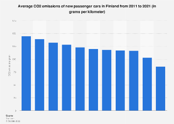Average CO2 emissions of newly registered passenger cars in Finland 2008-2018