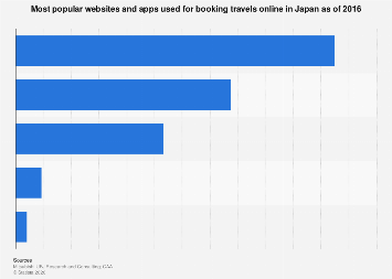 Most used online platforms for e-travels in Japan 2016