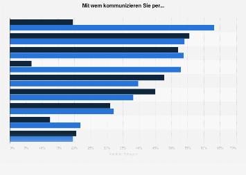 Umfrage zur Kommunikation per E-Mail und Socia Media nach Gesprächspartner 2017