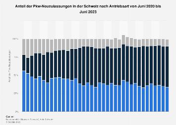 Monatliche Pkw-Neuzulassungen in der Schweiz nach Motorenart bis Januar 2018